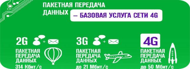 Как выбрать тариф на мегафоне